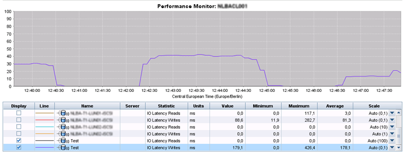 High write latency on HP StoreVirtual environment with
